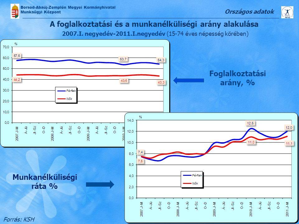 Borsod-Abaúj-Zemplén Megyei Kormányhivatal Munkaügyi Központ Forrás: KSH Országos adatok A foglalkoztatási és a munkanélküliségi arány alakulása 2007.