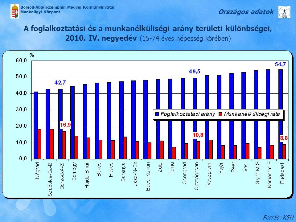 Borsod-Abaúj-Zemplén Megyei Kormányhivatal Munkaügyi Központ Forrás: KSH A foglalkoztatási és a munkanélküliségi arány területi különbségei, 2010. IV.