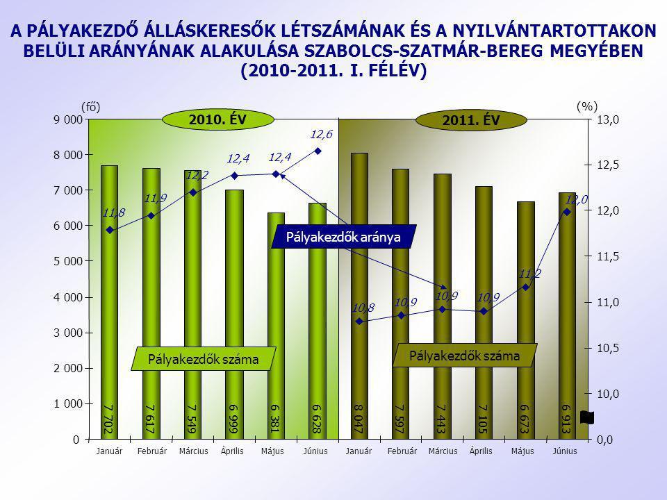 A PÁLYAKEZDŐ ÁLLÁSKERESŐK LÉTSZÁMÁNAK ÉS A NYILVÁNTARTOTTAKON BELÜLI ARÁNYÁNAK ALAKULÁSA SZABOLCS-SZATMÁR-BEREG MEGYÉBEN (2010-2011. I. FÉLÉV)