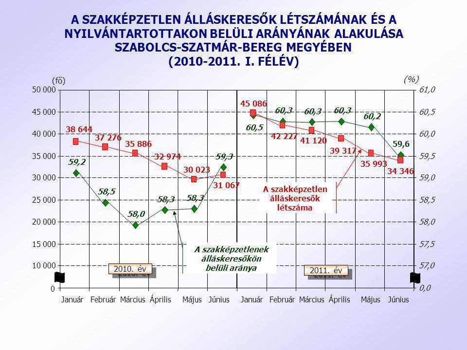 A SZAKKÉPZETLEN ÁLLÁSKERESŐK LÉTSZÁMÁNAK ÉS A NYILVÁNTARTOTTAKON BELÜLI ARÁNYÁNAK ALAKULÁSA SZABOLCS-SZATMÁR-BEREG MEGYÉBEN (2010-2011. I. FÉLÉV)