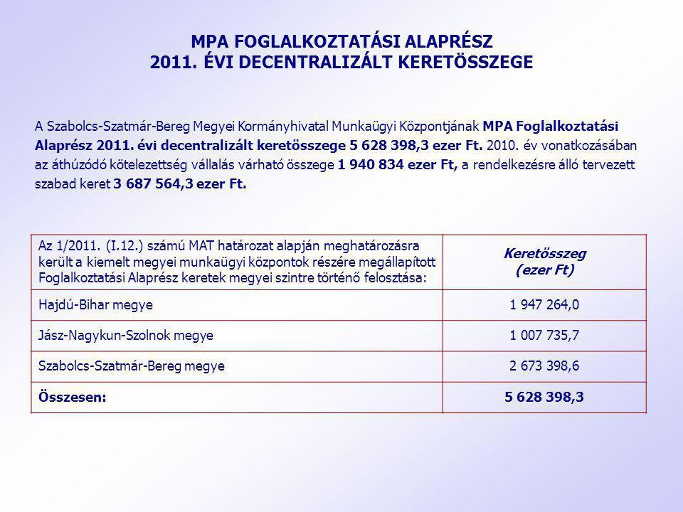 MPA FOGLALKOZTATÁSI ALAPRÉSZ 2011. ÉVI DECENTRALIZÁLT KERETÖSSZEGE A Szabolcs-Szatmár-Bereg Megyei Kormányhivatal Munkaügyi Központjának MPA Foglalkoz