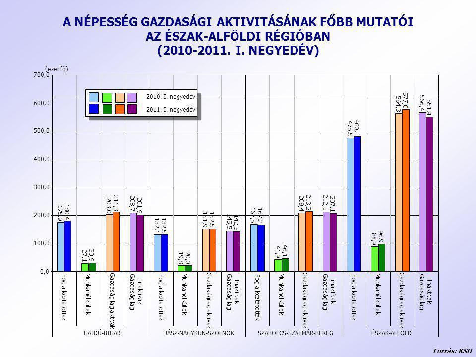 A NÉPESSÉG GAZDASÁGI AKTIVITÁSÁNAK FŐBB MUTATÓI AZ ÉSZAK-ALFÖLDI RÉGIÓBAN (2010-2011. I. NEGYEDÉV) Forrás: KSH