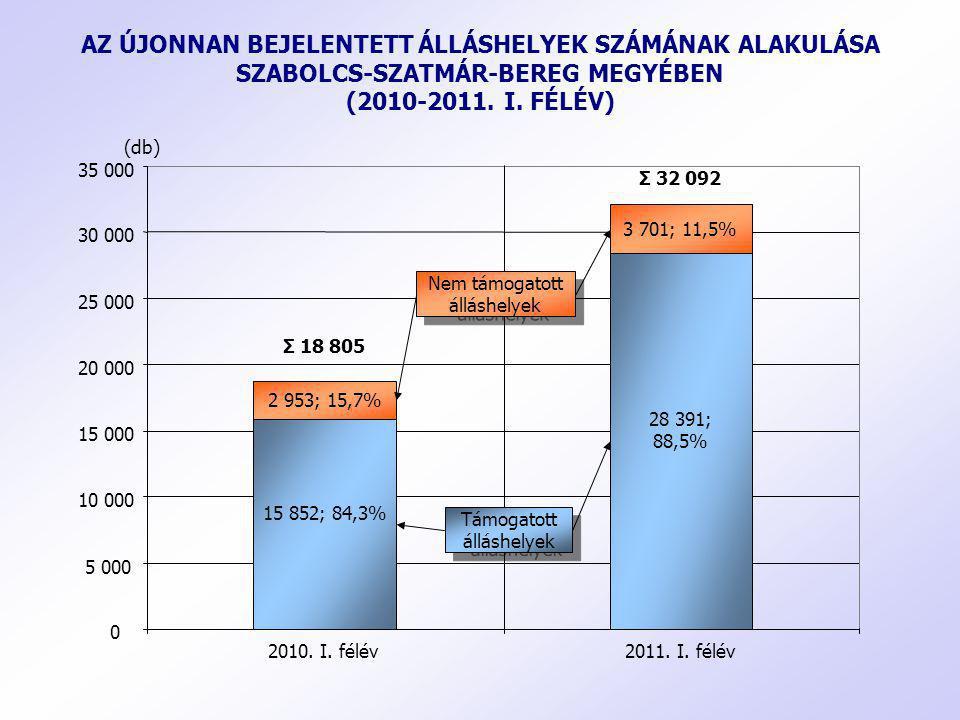 AZ ÚJONNAN BEJELENTETT ÁLLÁSHELYEK SZÁMÁNAK ALAKULÁSA SZABOLCS-SZATMÁR-BEREG MEGYÉBEN (2010-2011. I. FÉLÉV) 15 852; 84,3% 28 391; 88,5% 2 953; 15,7% 3