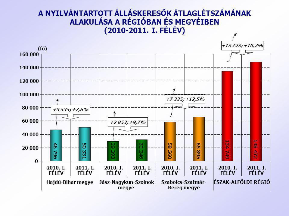 A NYILVÁNTARTOTT ÁLLÁSKERESŐK ÁTLAGLÉTSZÁMÁNAK ALAKULÁSA A RÉGIÓBAN ÉS MEGYÉIBEN (2010-2011. I. FÉLÉV)