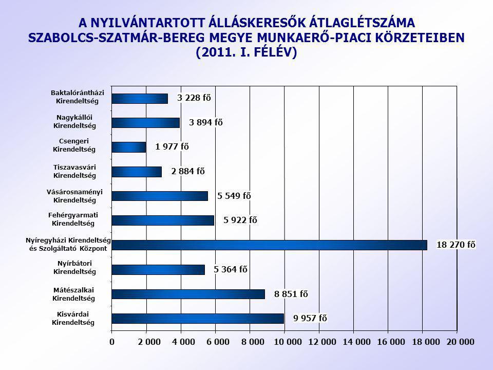A NYILVÁNTARTOTT ÁLLÁSKERESŐK ÁTLAGLÉTSZÁMA SZABOLCS-SZATMÁR-BEREG MEGYE MUNKAERŐ-PIACI KÖRZETEIBEN (2011. I. FÉLÉV)