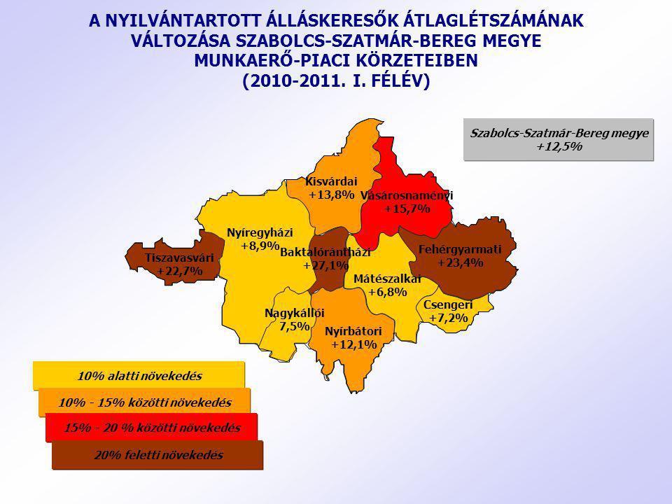 A NYILVÁNTARTOTT ÁLLÁSKERESŐK ÁTLAGLÉTSZÁMÁNAK VÁLTOZÁSA SZABOLCS-SZATMÁR-BEREG MEGYE MUNKAERŐ-PIACI KÖRZETEIBEN (2010-2011. I. FÉLÉV) Nyíregyházi +8,
