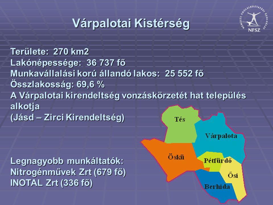 Várpalotai Kistérség Területe: 270 km2 Lakónépessége: 36 737 fő Munkavállalási korú állandó lakos: 25 552 fő Összlakosság: 69,6 % A Várpalotai kirendeltség vonzáskörzetét hat település alkotja (Jásd – Zirci Kirendeltség) Legnagyobb munkáltatók: Nitrogénművek Zrt (679 fő) INOTAL Zrt (336 fő)