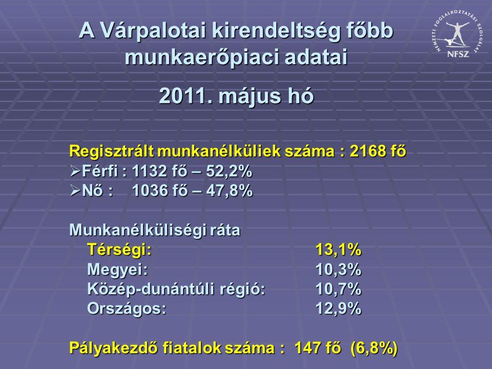 A Várpalotai kirendeltség főbb munkaerőpiaci adatai 2011. május hó Regisztrált munkanélküliek száma : 2168 fő  Férfi : 1132 fő – 52,2%  Nő : 1036 fő