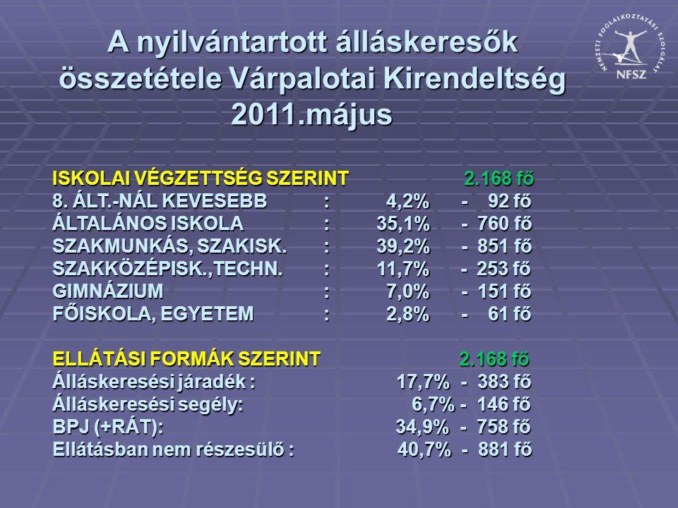 A nyilvántartott álláskeresők összetétele Várpalotai Kirendeltség 2011.május ISKOLAI VÉGZETTSÉG SZERINT 2.168 fő 8. ÁLT.-NÁL KEVESEBB : 4,2% - 92 fő Á
