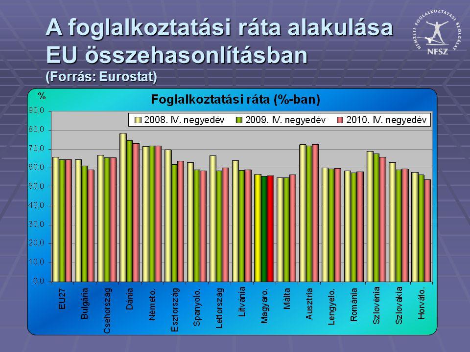 A foglalkoztatási ráta alakulása EU összehasonlításban (Forrás: Eurostat)