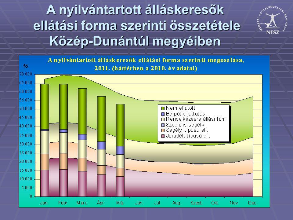 A nyilvántartott álláskeresők ellátási forma szerinti összetétele Közép-Dunántúl megyéiben
