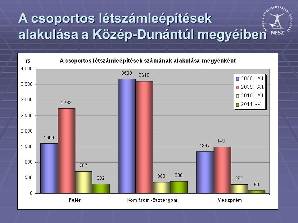 A csoportos létszámleépítések alakulása a Közép-Dunántúl megyéiben