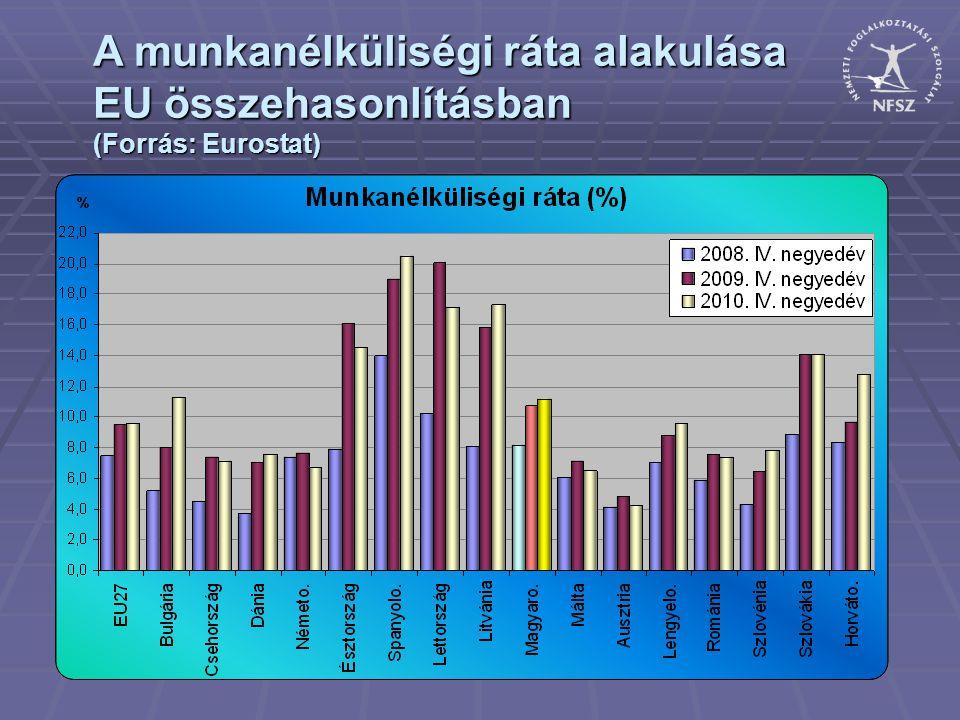 A bejelentett munkaerőigények alakulása a régió megyéiben