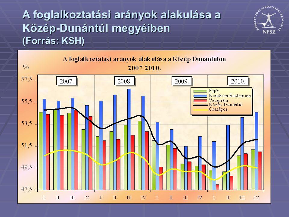 A foglalkoztatási arányok alakulása a Közép-Dunántúl megyéiben (Forrás: KSH)