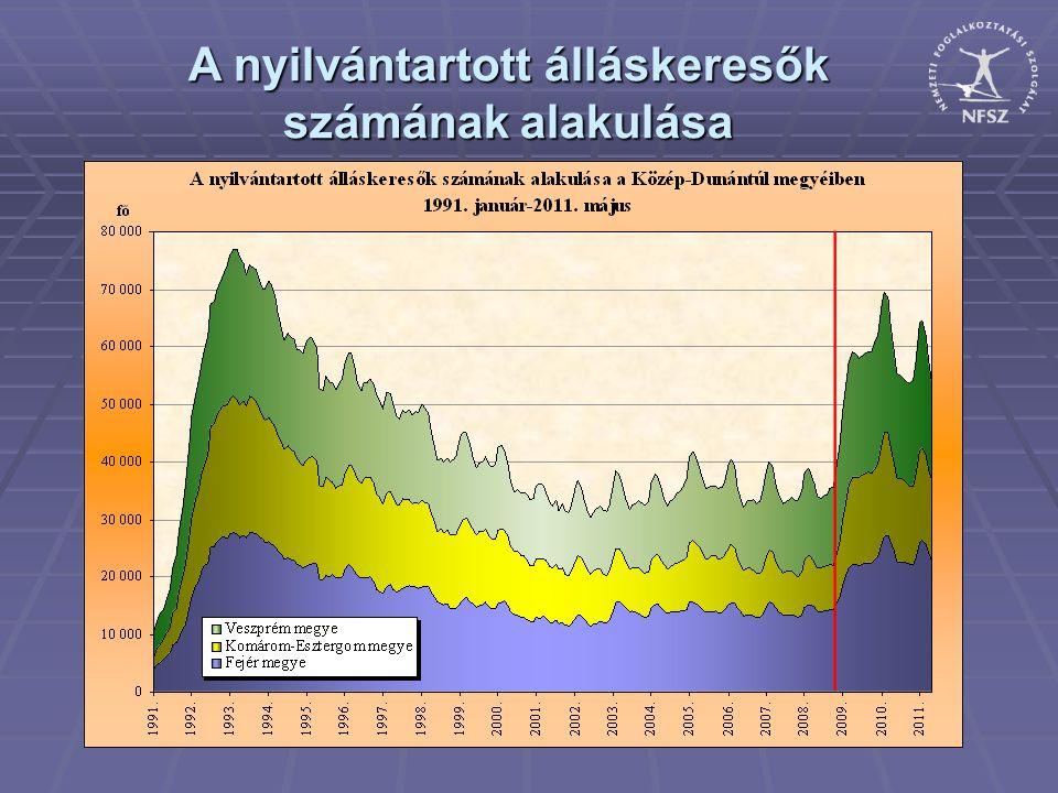 A nyilvántartott álláskeresők száma a válság óta a Közép-Dunántúlon