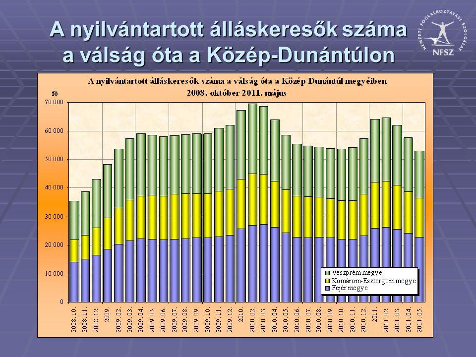 A nyilvántartott álláskeresők összetétele Várpalotai Kirendeltség 2011.május ISKOLAI VÉGZETTSÉG SZERINT 2.168 fő 8.