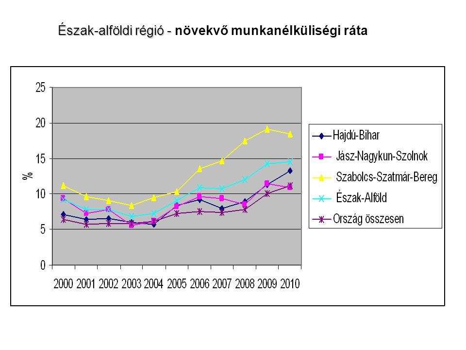 Észak-alföldi régió - Észak-alföldi régió - növekvő munkanélküliségi ráta