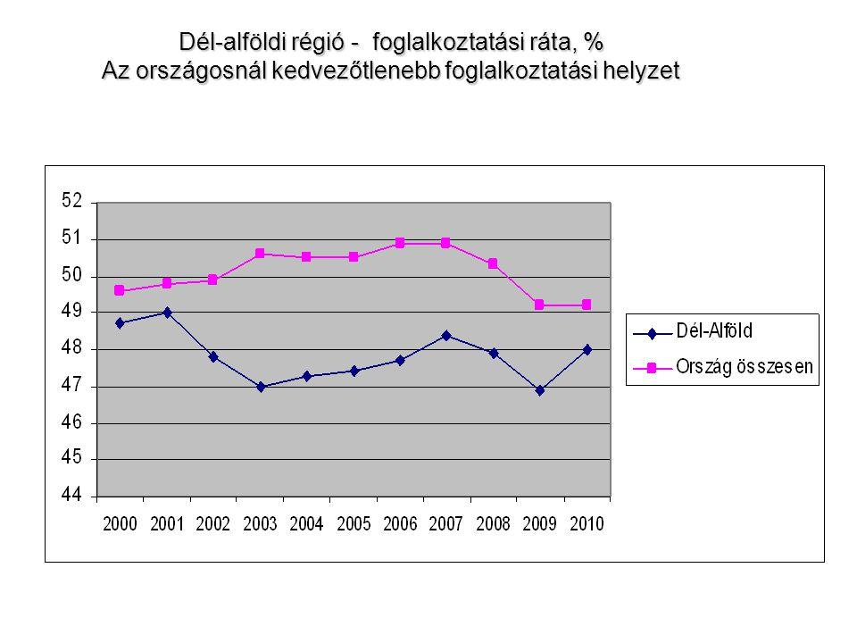 Dél-alföldi régió - foglalkoztatási ráta, % Az országosnál kedvezőtlenebb foglalkoztatási helyzet