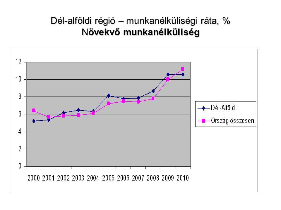 Dél-alföldi régió, megyék – Foglalkoztatási ráta, % 2009 után javuló tendencia
