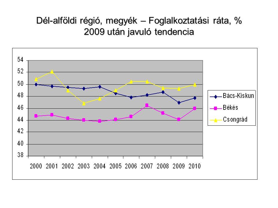 Dél-alföldi régió – Munkanélküliségi ráta, % Növekvő megyék közötti különbség