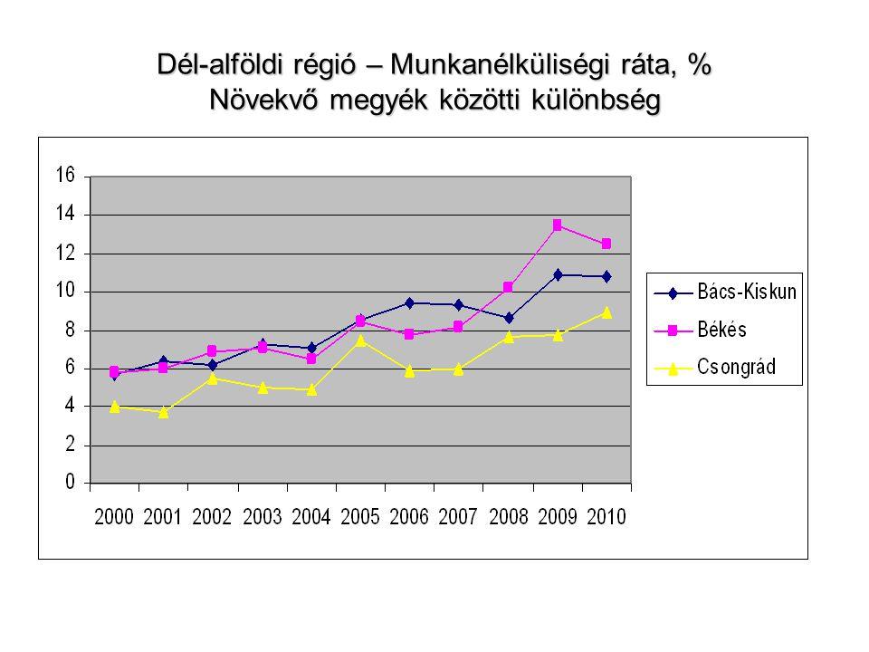 Minták – Dél-Alföld Jó Pályán 730 fő, BérBarométer 1400 fő Vállalkozók aránya 10,5%-ra nőtt ((BB-8%) (Csongrád 12%-ra) Nyugdíjas foglalkoztatottaké 0%-re esett (BB1,5%) Kisvállalatok aránya nőtt – minta 33%-a 0-10 fős vállalatnál (BB 5%) Szakképzettséget nem igénylő egyszerű foglalkozások aránya BB-hez képest duplájára nőtt (10%) 42% – középiskolai, 17% felsőfokú végzettségű (Csongrád 20%) Nők: 60% Családi állapot – egyedülállóak aránya régió – 14%, Csongrád – 20%