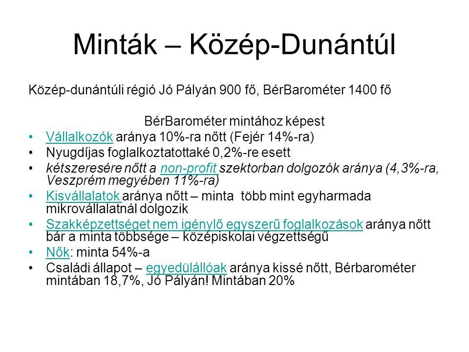 Minták – Közép-Dunántúl Közép-dunántúli régió Jó Pályán 900 fő, BérBarométer 1400 fő BérBarométer mintához képest Vállalkozók aránya 10%-ra nőtt (Fejé