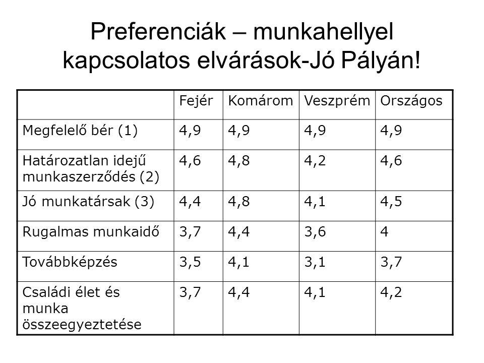 Preferenciák – munkahellyel kapcsolatos elvárások-Jó Pályán! FejérKomáromVeszprémOrszágos Megfelelő bér (1)4,9 Határozatlan idejű munkaszerződés (2) 4