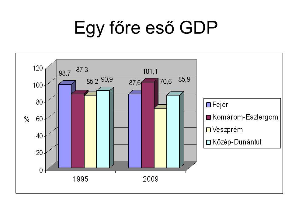 Egy főre eső GDP