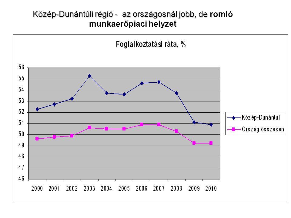 Közép-Dunántúli régió - az országosnál jobb, de r Közép-Dunántúli régió - az országosnál jobb, de romló munkaerőpiaci helyzet
