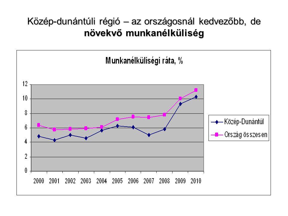 Közép-dunántúli régió – az országosnál kedvezőbb, de növekvő munkanélküliség