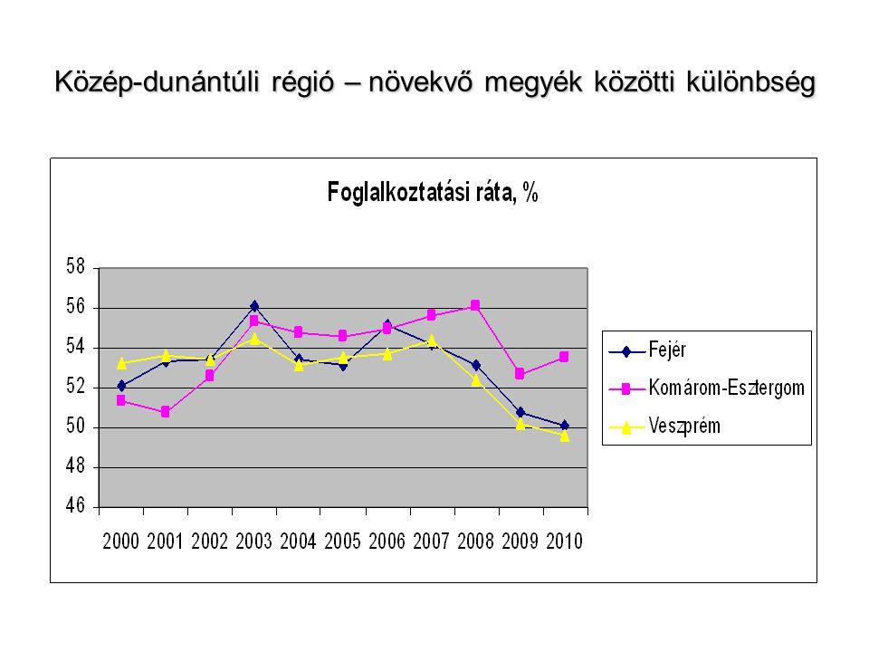 Közép-dunántúli régió – növekvő megyék közötti különbség