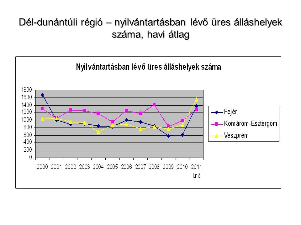 Dél-dunántúli régió – nyilvántartásban lévő üres álláshelyek száma, havi átlag
