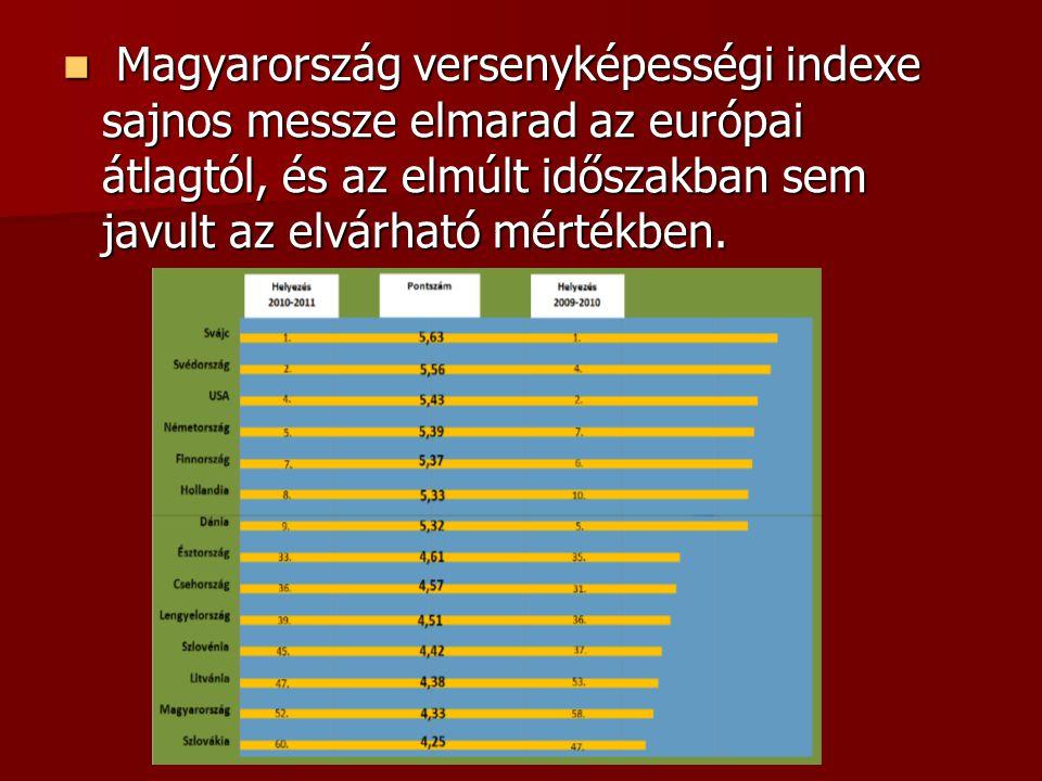 Magyarország versenyképességi indexe sajnos messze elmarad az európai átlagtól, és az elmúlt időszakban sem javult az elvárható mértékben. Magyarorszá