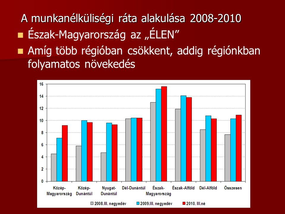"""A munkanélküliségi ráta alakulása 2008-2010 A munkanélküliségi ráta alakulása 2008-2010 Észak-Magyarország az """"ÉLEN Amíg több régióban csökkent, addig régiónkban folyamatos növekedés"""