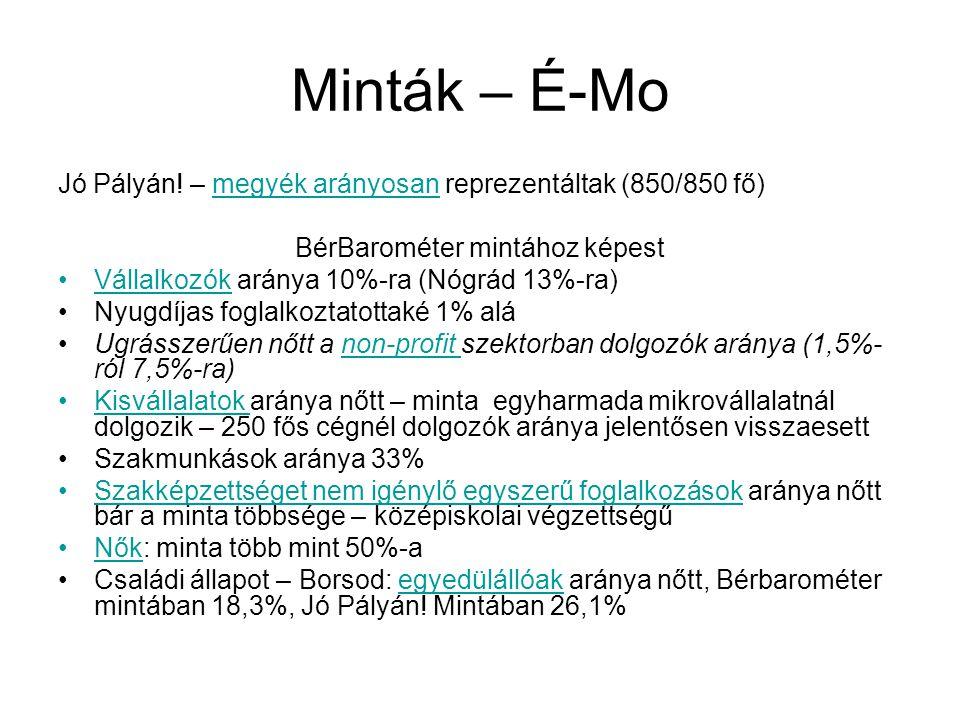 Minták – É-Mo Jó Pályán! – megyék arányosan reprezentáltak (850/850 fő) BérBarométer mintához képest Vállalkozók aránya 10%-ra (Nógrád 13%-ra) Nyugdíj