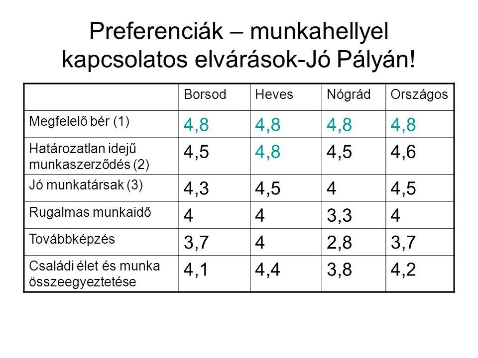 Preferenciák – munkahellyel kapcsolatos elvárások-Jó Pályán! BorsodHevesNógrádOrszágos Megfelelő bér (1) 4,8 Határozatlan idejű munkaszerződés (2) 4,5