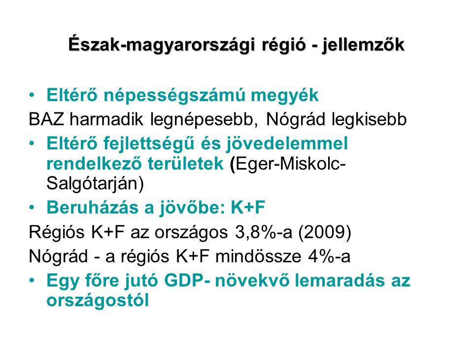 Észak-magyarországi régió - jellemzők Eltérő népességszámú megyék BAZ harmadik legnépesebb, Nógrád legkisebb Eltérő fejlettségű és jövedelemmel rendelkező területek (Eger-Miskolc- Salgótarján) Beruházás a jövőbe: K+F Régiós K+F az országos 3,8%-a (2009) Nógrád - a régiós K+F mindössze 4%-a Egy főre jutó GDP- növekvő lemaradás az országostól