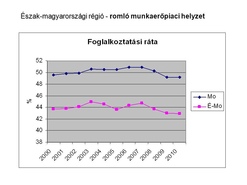 Észak-magyarországi régió - r Észak-magyarországi régió - romló munkaerőpiaci helyzet