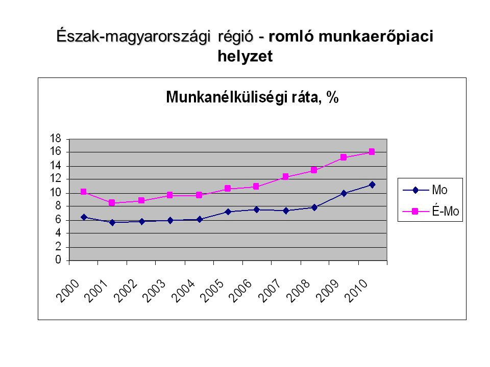 Észak-magyarországi régió – növekvő megyék közötti különbség