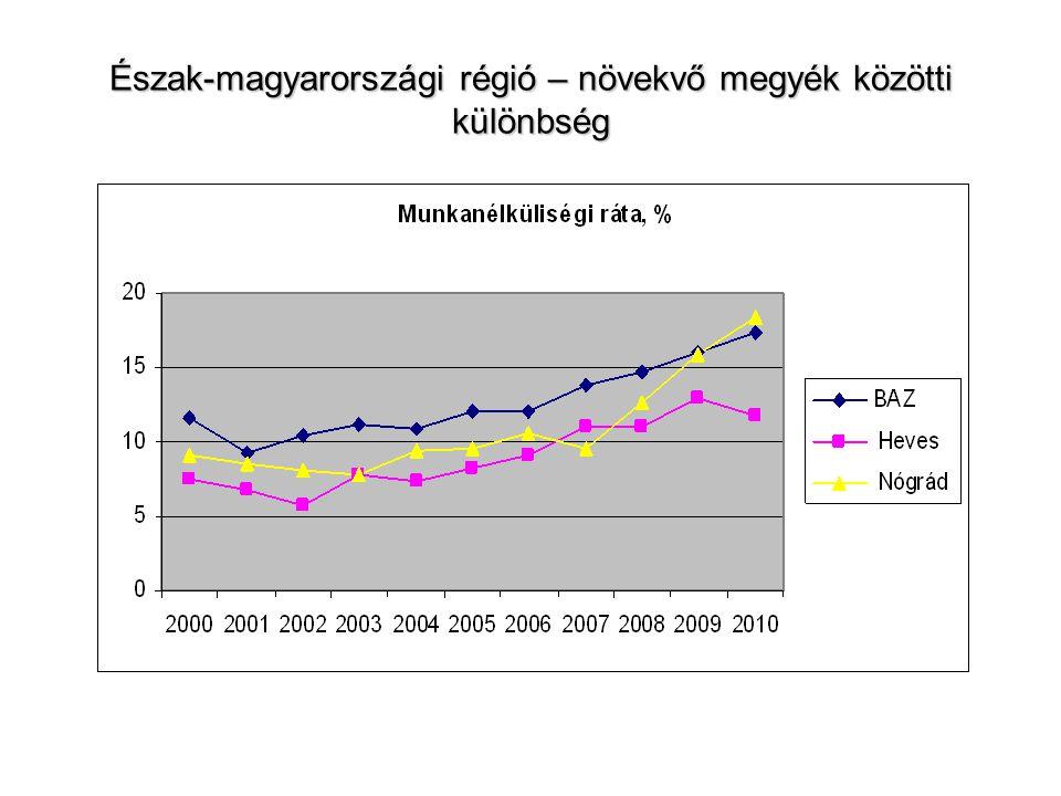 Leggyakoribb új – bejelentett álláshelyek munkakör szerint, 2011. I. né.