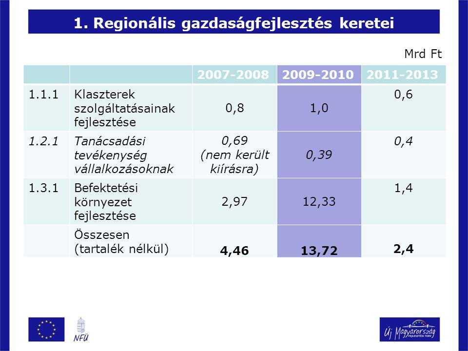 1. Regionális gazdaságfejlesztés keretei 2007-20082009-20102011-2013 1.1.1Klaszterek szolgáltatásainak fejlesztése 0,81,0 0,6 1.2.1Tanácsadási tevéken