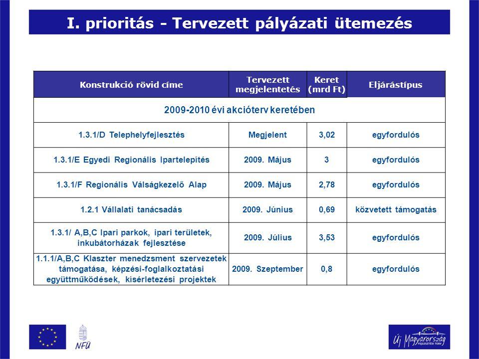 I. prioritás - Tervezett pályázati ütemezés Konstrukció rövid címe Tervezett megjelentetés Keret (mrd Ft) Eljárástípus 2009-2010 évi akcióterv keretéb