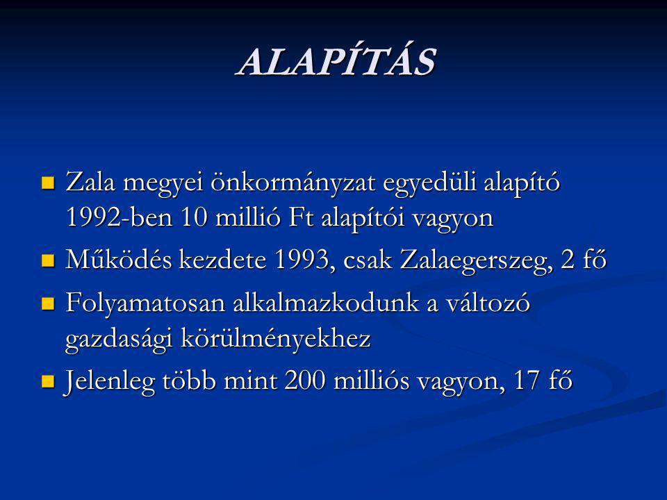ALAPÍTÁS Zala megyei önkormányzat egyedüli alapító 1992-ben 10 millió Ft alapítói vagyon Zala megyei önkormányzat egyedüli alapító 1992-ben 10 millió Ft alapítói vagyon Működés kezdete 1993, csak Zalaegerszeg, 2 fő Működés kezdete 1993, csak Zalaegerszeg, 2 fő Folyamatosan alkalmazkodunk a változó gazdasági körülményekhez Folyamatosan alkalmazkodunk a változó gazdasági körülményekhez Jelenleg több mint 200 milliós vagyon, 17 fő Jelenleg több mint 200 milliós vagyon, 17 fő