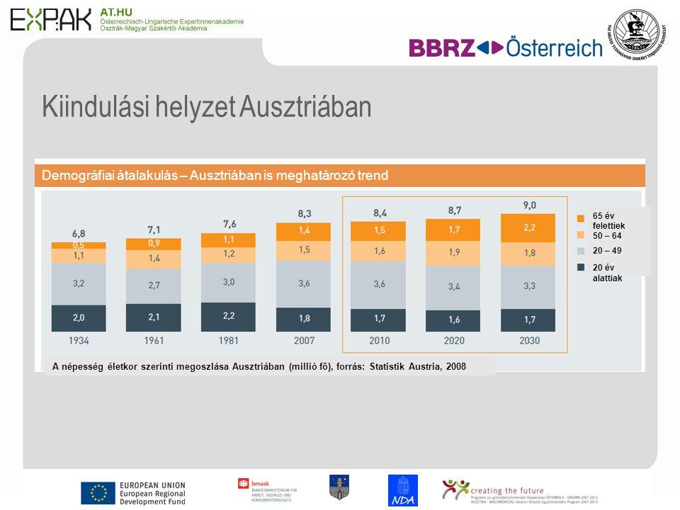 3 Kiindulási helyzet Ausztriában Demográfiai átalakulás – Ausztriában is meghatározó trend 65 év felettiek 50 – 64 20 – 49 20 év alattiak A népesség életkor szerinti megoszlása Ausztriában (millió fő), forrás: Statistik Austria, 2008