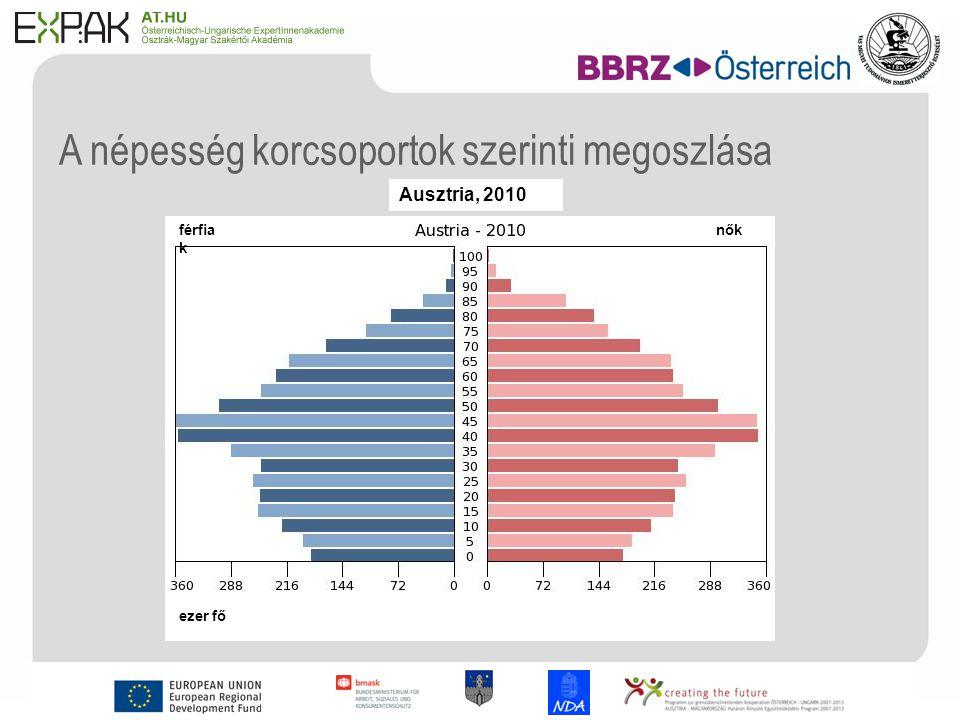 4 A népesség korcsoportok szerinti megoszlása férfia k nők Ausztria, 2010 ezer fő