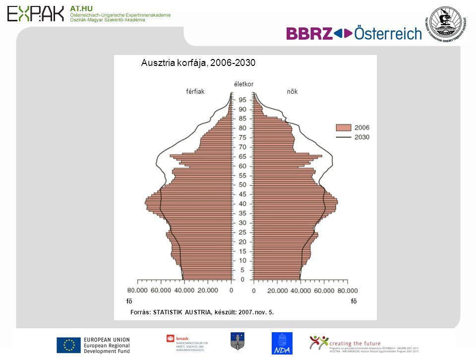 5 Ausztria korfája, 2006-2030 életkor férfiaknők fő Forrás: STATISTIK AUSTRIA, készült: 2007.