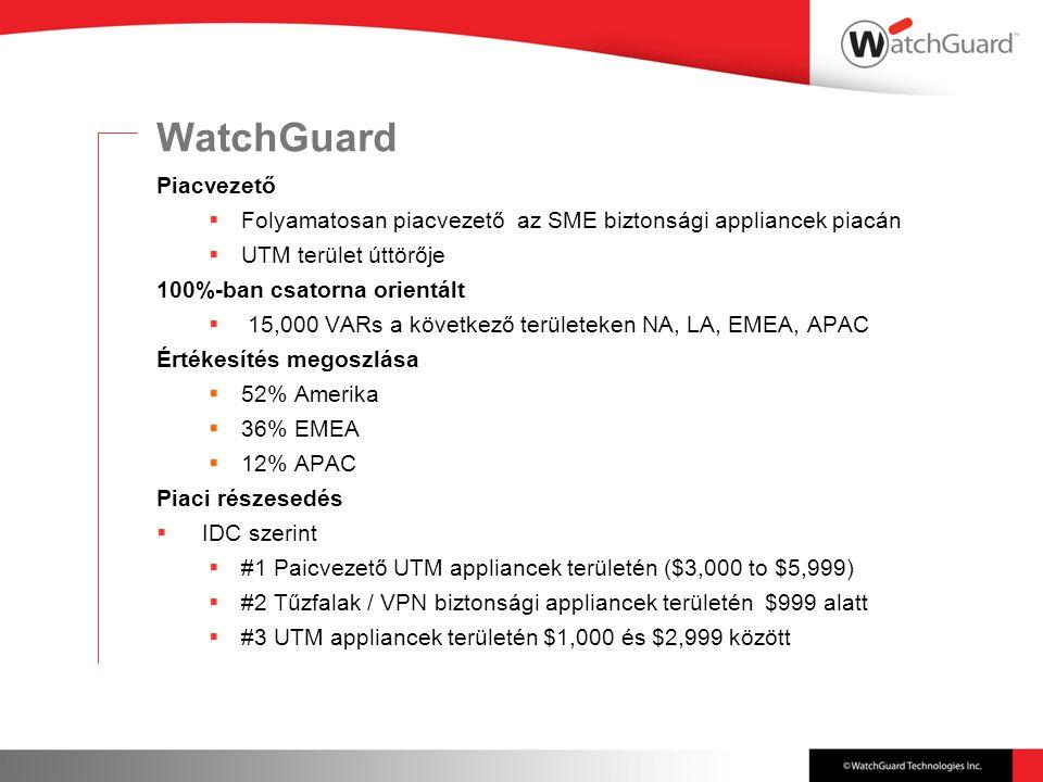 WatchGuard Piacvezető  Folyamatosan piacvezető az SME biztonsági appliancek piacán  UTM terület úttörője 100%-ban csatorna orientált  15,000 VARs a