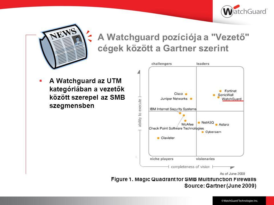 A Watchguard pozíciója a