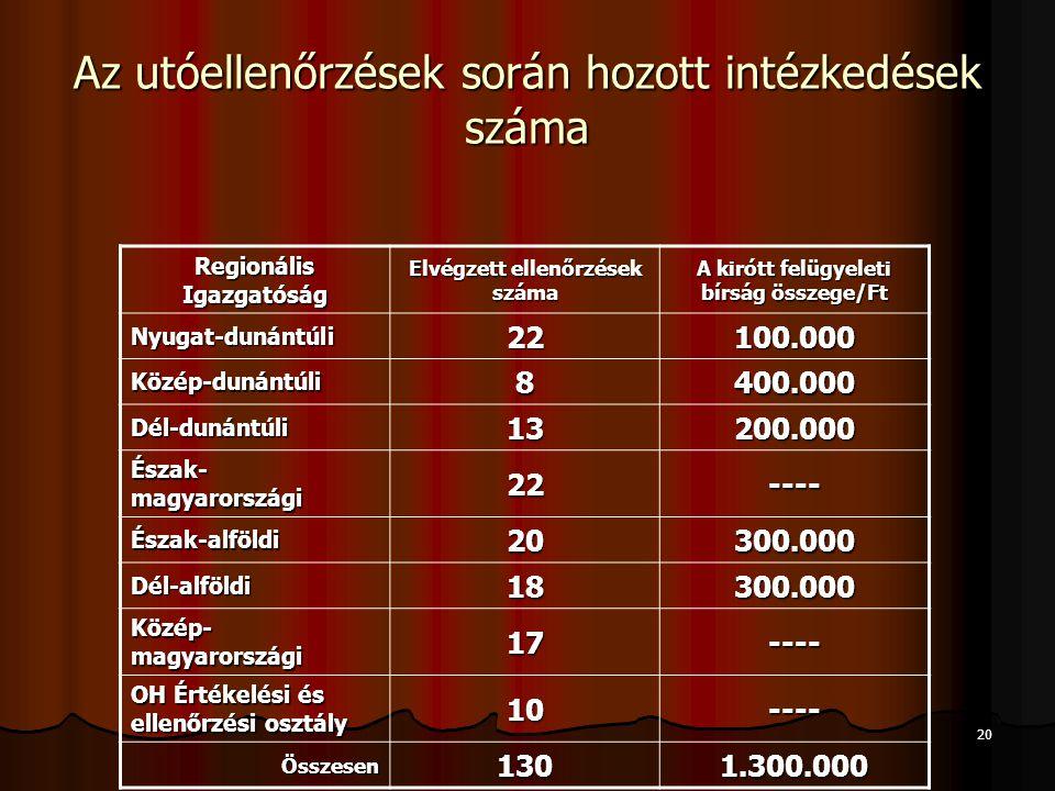 20 Az utóellenőrzések során hozott intézkedések száma Regionális Igazgatóság Elvégzett ellenőrzések száma A kirótt felügyeleti bírság összege/Ft Nyuga
