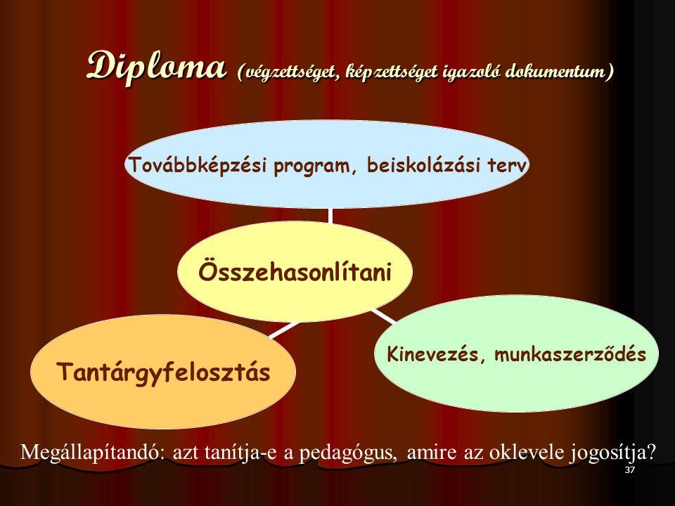 37 Diploma (végzettséget, képzettséget igazoló dokumentum) Összehasonlítani Továbbképzési program, beiskolázási terv Kinevezés, munkaszerződés Tantárg